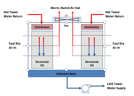 AMG Cooling Towers Blog - Wet Towers