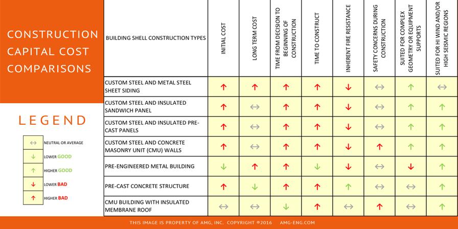 Construction Capital Cost Comparisons Chart