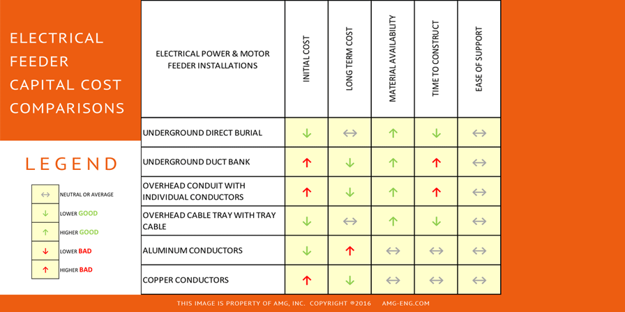 Electrical Feeder Capital Cost Comparison Chart