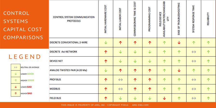 Control Systems Capital Cost Comparison Chart