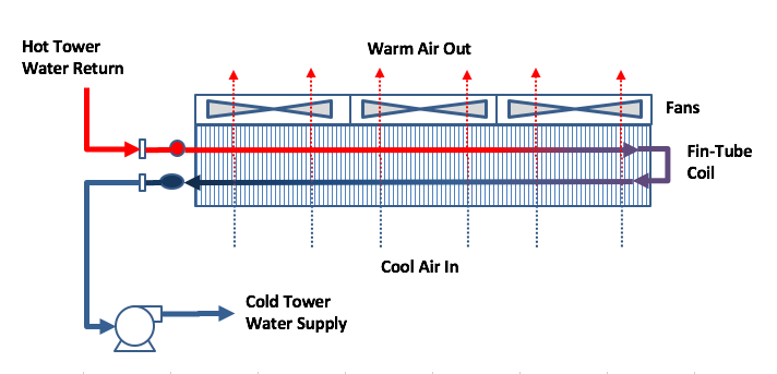 AMG Cooling Towers Blog - Dry Tower