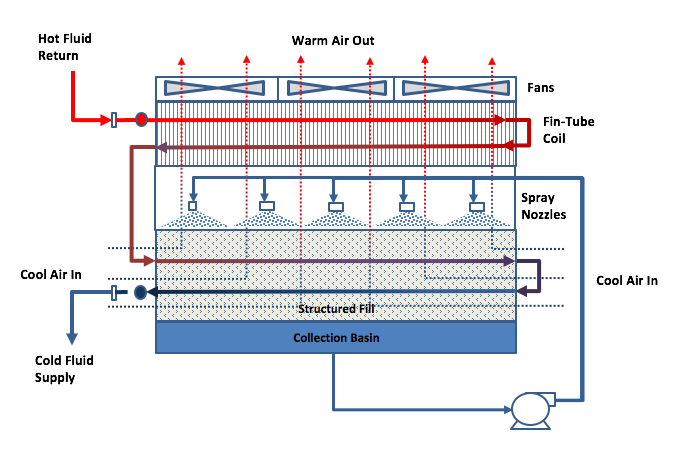 AMG Cooling Towers Blog - Hybrid Tower