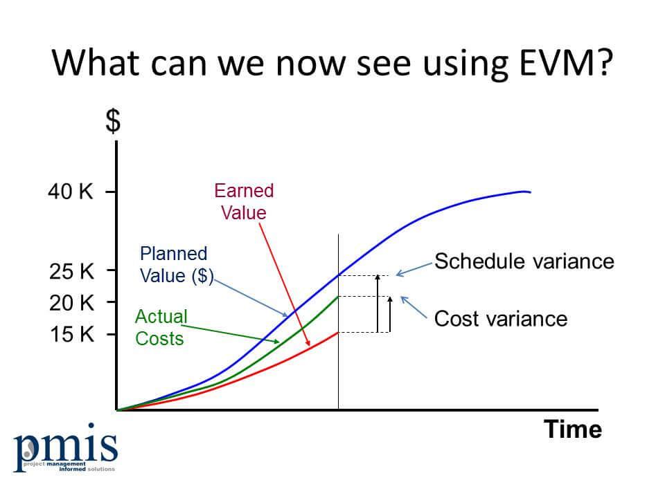 EVM-Status-chart.jpg