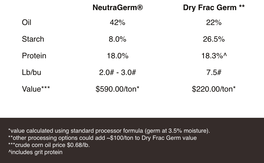 IMPROVE YOUR DRY FRAC OPERATION'S BOTTOM LINE WITH GERM WET MILLING