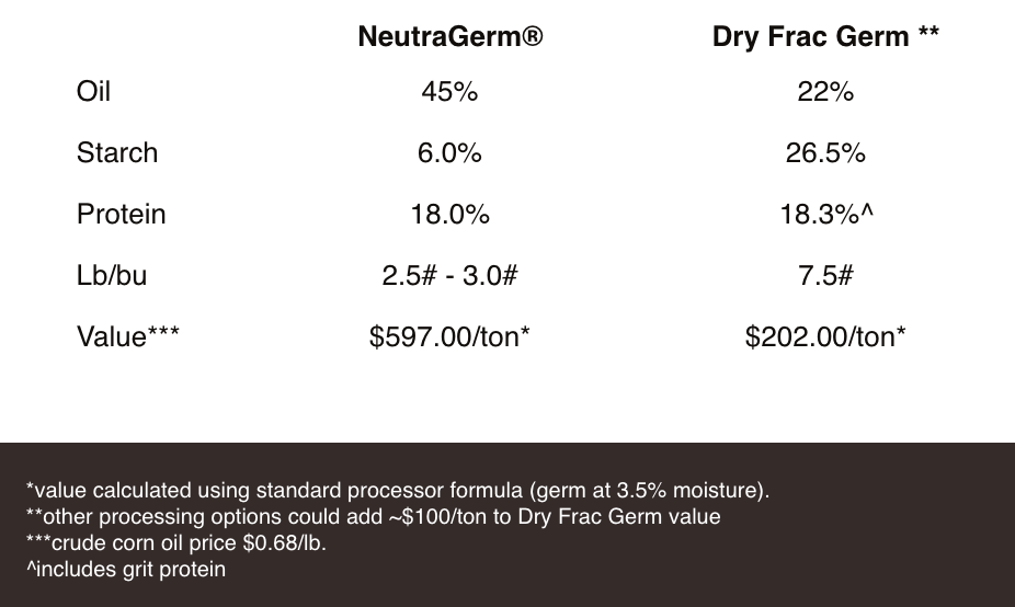 IMPROVE YOUR BOTTOM LINE WITH WET, WHOLE KERNEL FRACTIONATION!